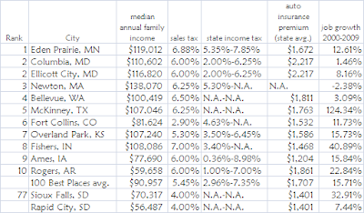 Money 2010 Top 10 Best Small Cities, compared with Sioux Falls and Rapid City, SD