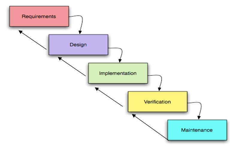 Software engineering assignment risk handled in the for Waterfall design model