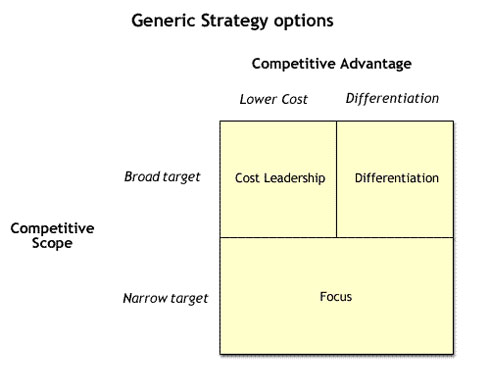 porters four generic competitive strategies marketing essay Michael porter, author of 'competitive advantage,' suggested in porter's generic strategies model does not promotion's role in the marketing mix: strategy.