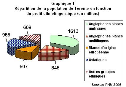 Le march et marketing ethnique la segmentation du march for Chambre de commerce francaise toronto
