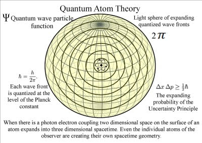 the concept of the connection of everything because of quantum physics Here's a nice surprise: quantum physics is less complicated than we thought an international team of researchers has proved that two peculiar features of the quantum world previously considered distinct are different manifestations.