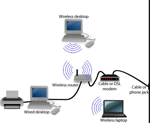 MOBILE COMPUTER LAPTOPS NETWORKING: WIRED AND WIRELESS NETWORK