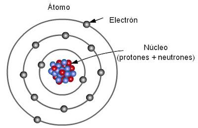 dibujo del atomo y sus partes portrayal