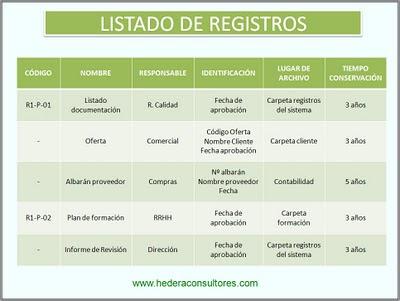 Listado de registros ISO 9001