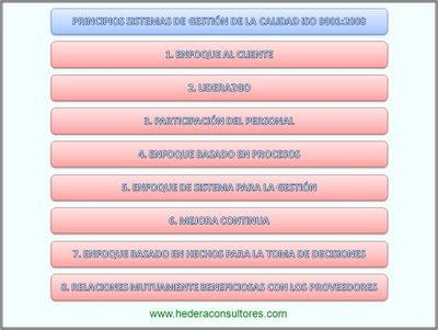 Principios sistemas de gestión ISO 9001