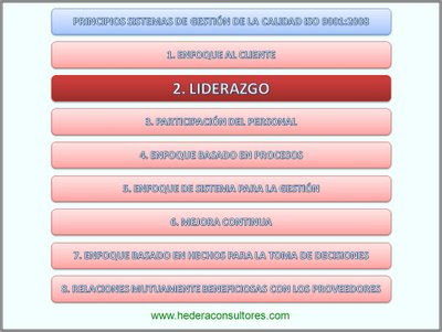 Liderazgo - Principios ISO 9001