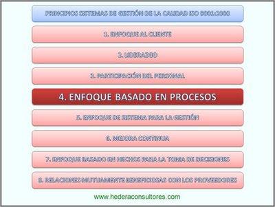 Enfoque procesos - Principios de la calidad