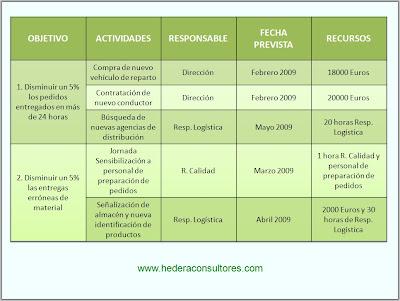Ejemplo objetivos ISO 9001
