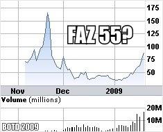 Faz stock options