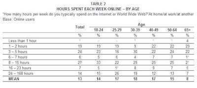 Encuesta Horas en Internet