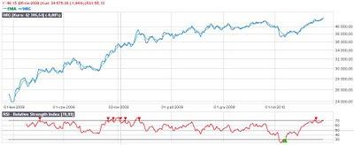 analiza techniczna wskaźnik RSI