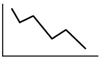 analiza techniczna trend spadkowy