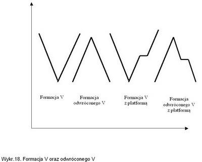 formacja litery V analiza techniczna