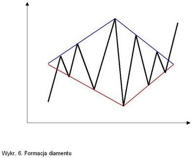 formacja diamentu