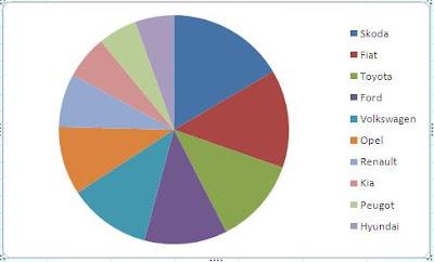 wykres kołowy w excelu