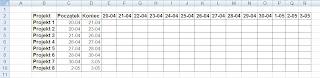 tabelka do wykresu gantta