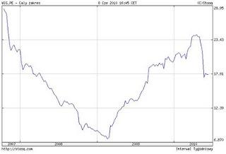 akcje wskaźnik cena do zysku banki