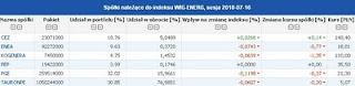 giełda indeks branżowy wig energetyka