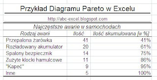 Excel Diagram Pareto Tabela