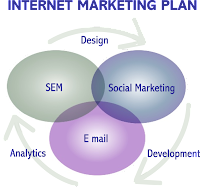 Internet Marketing, SEM, SEO, Advertising Online