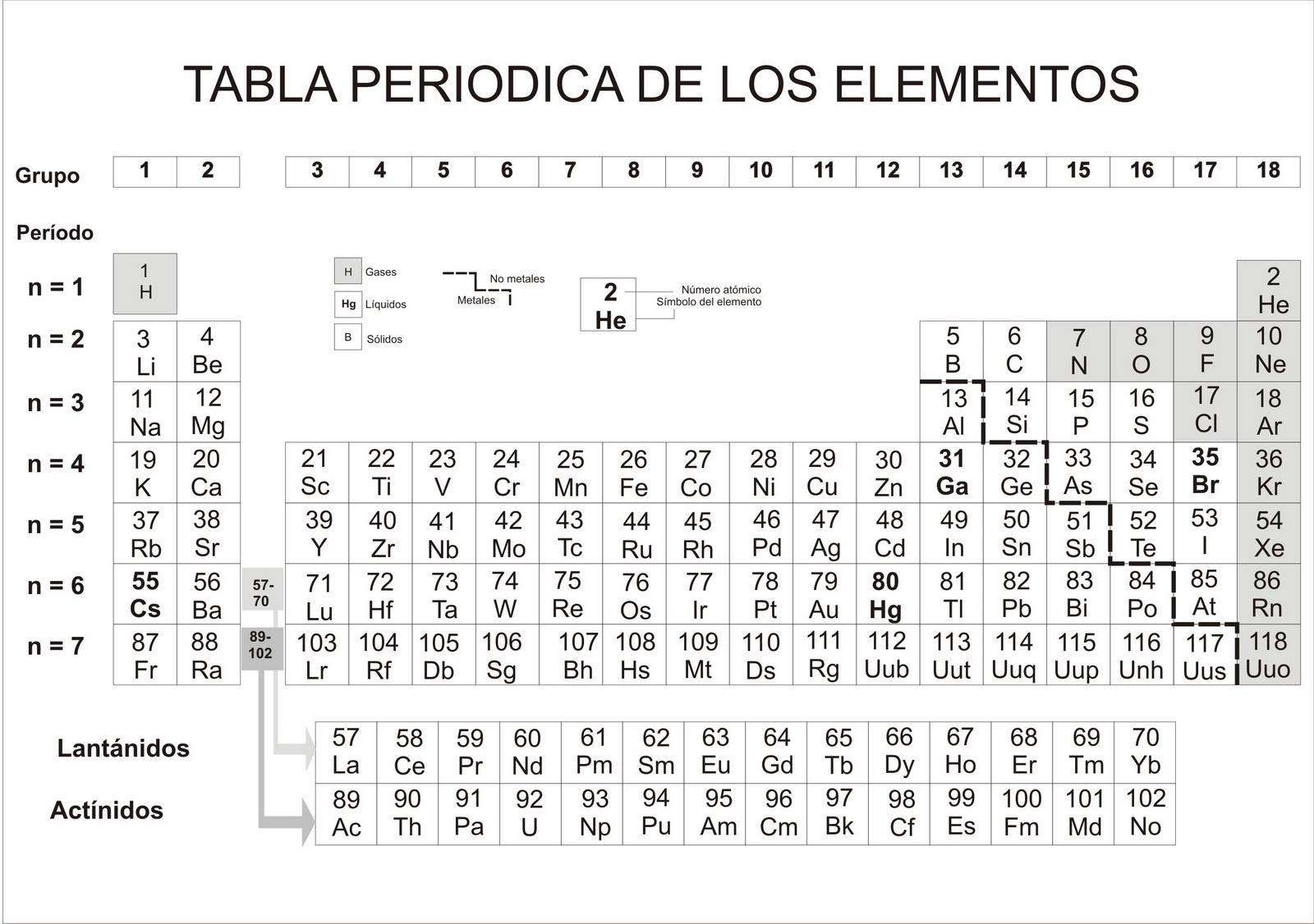 Simbolos y elementos de la tabla periodica en orden alfabetico urtaz Choice Image