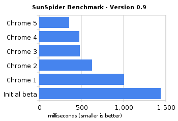 Chrome SunSpider benchmark
