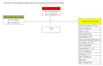 Struktur Organisasi UPTD Sanggar Kegiatan Belajar Kota Bengkulu