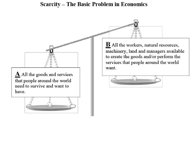 the fundamental economic problem of scarcity economics essay The ways in which a society answers the three basic economic questions to organize production, distribution, and consumption of goods and services to solve the economic problem of scarcity 3 basic economic questions.