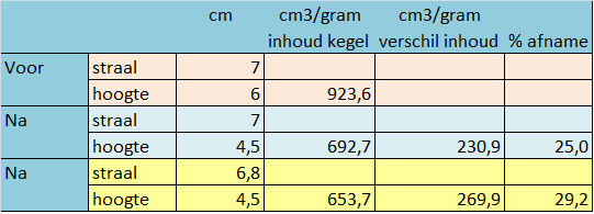 Borstverkleining operatie ervaringen hoeveel reductie was de mammareductie - Cm breedte van de basis tabel ...
