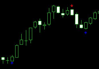 Forex candle high low indicator