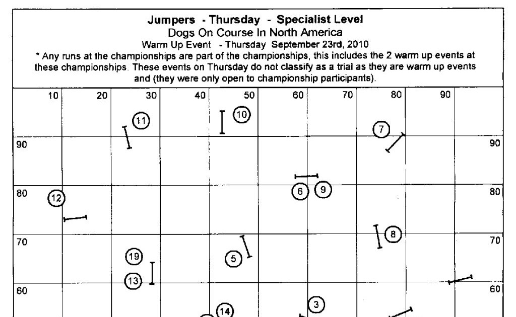 Days of Sd and Slowtime Mondays: DOCNA Champs 2010 Course Maps Dog Agility Course Maps on