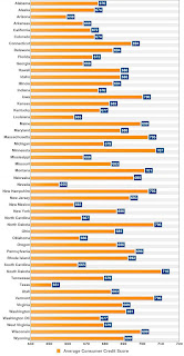 state wise average credit score