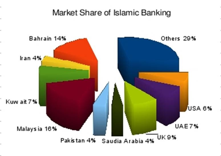 islamic banking in the financial market Islamic finance world bank  international islamic financial markets (iifm) international islamic rating agency (iira) international center for education in islamic finance (inceif) islamic financial services board (ifsb) ifsb is an international standard-setting organization with a membership of 185 participants, whose work.