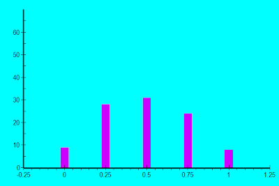 Probability distribution for four quarters