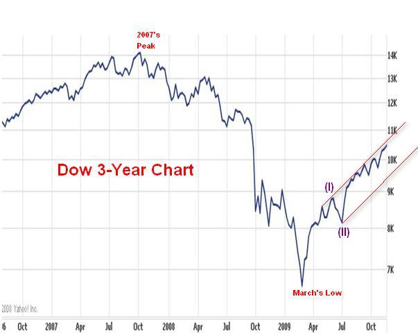 A little bit of everything: Dow, Marc Faber, Robert Prechter