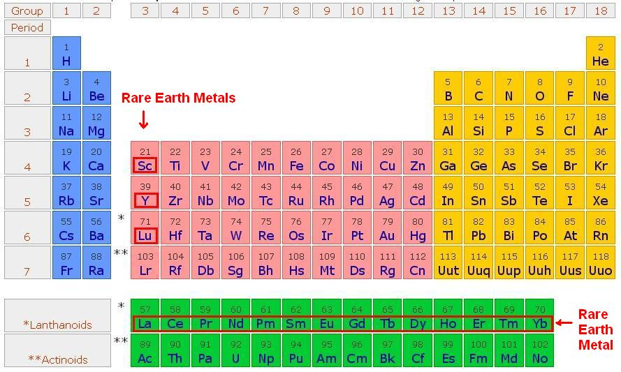 A little bit of everything rare earth elements periodic table urtaz