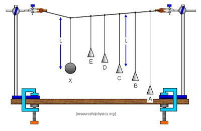 the oscillations pendulum system Oscillation of a clock pendulum takes it by a relatively small vibration near the same frequency of vibration as the natural frequency of the resonating system.