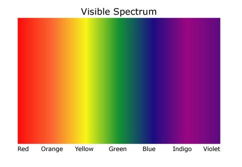 Light Spectrum | The Modern