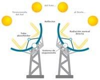 Concentración solar