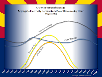 Arizona Seasonal Average Aggregate Electricity Demand and Solar Resource by Hour