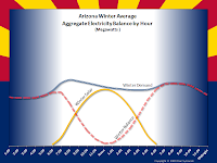 Arizona Winter Average Aggregate Electricity Balance by Hour