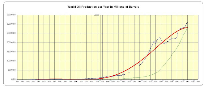 Actual World Oil Production