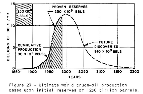 Huppert's Predicted World Oil Production published in 1957