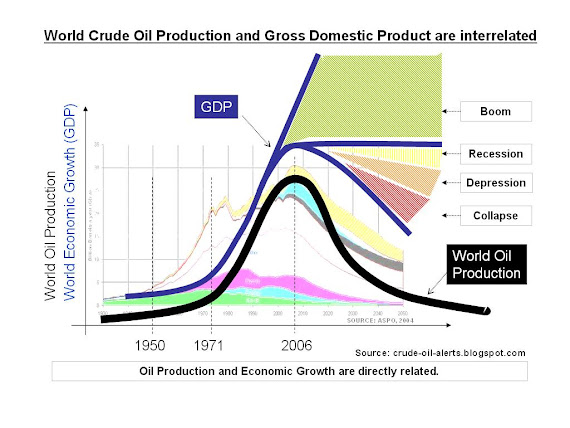 Economic Growth and Oil Production
