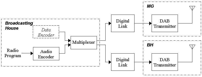 block diagram of digital audio system  juanribon, block diagram