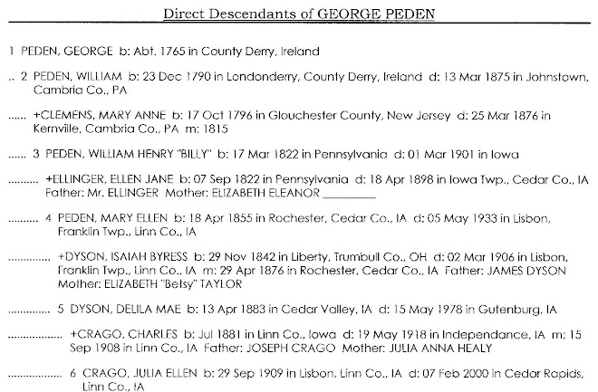 Direct Descendants of George Peden