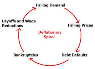 http://4.bp.blogspot.com/_FM71j6-VkNE/Ska7okN5jSI/AAAAAAAADtc/8R7Y9fqJoYQ/s320/DeflationarySpiral.png