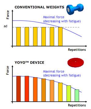 Rpreparao fsica yoyo squat inertial technology livres ou dumbbells que enquanto com peso a resistncia constante e igual carga pr estabelecida exerccios isotnicos nos equipamentos yoyo ccuart Gallery