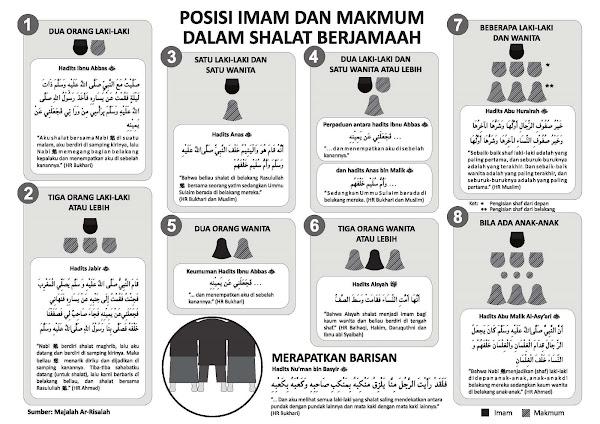 ... Posisi Makmum dan Imam Yang Benar Dalam Sholat Berjamaah (Gambar