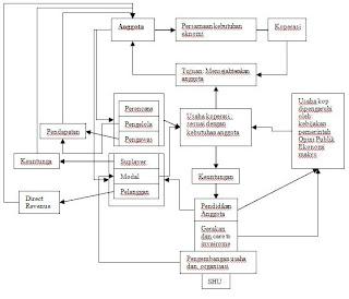 Manajemen Koperasi: Seri Makalah Koperasi dan Pengertian Koperasi